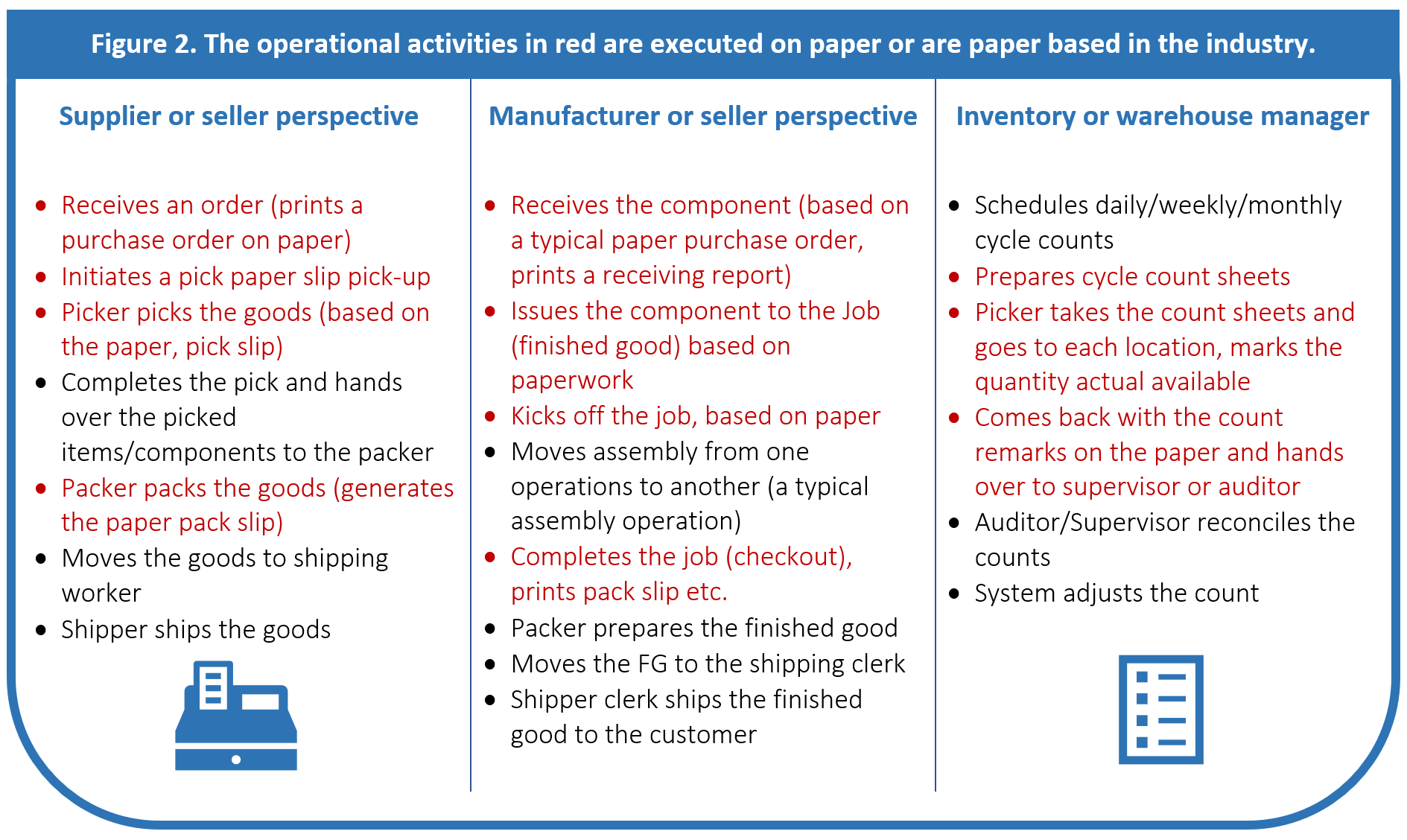 How to achieve six-figure benefits from digitizing paper