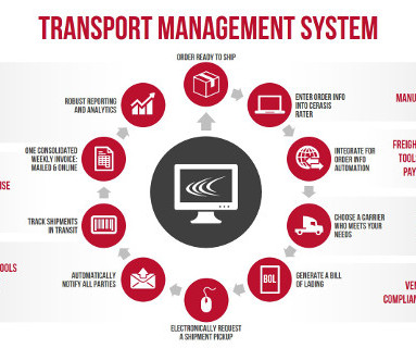 14 transportation management strategy This class surveys the current concepts, theories, and issues in strategic management of transportation organizations it provides transportation logistics and.
