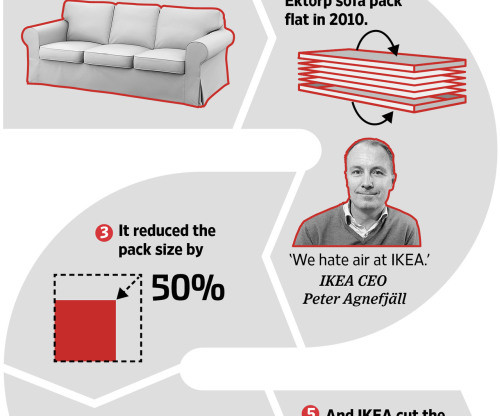 ikea s cost efficient supply chain Ikea's cost efficient supply chain expect roughly one page of references/ sourcesmaybe 3-4 really think articles/books,the test can be internet articles.