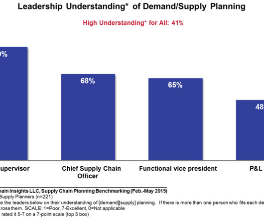 Case Study and Supply Chain Planning - Supply Chain Brief