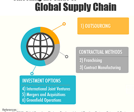 adidas logistics and supply chain strategy