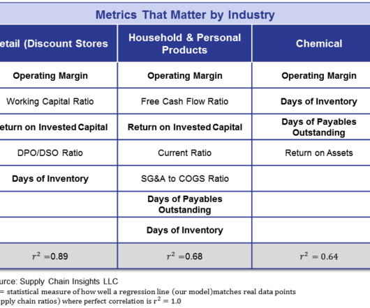 Groups and Metrics - Supply Chain Brief