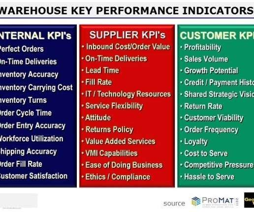 Kpi and transportation supply chain brief.