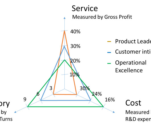 Benchmarking and Inventory - Supply Chain Brief