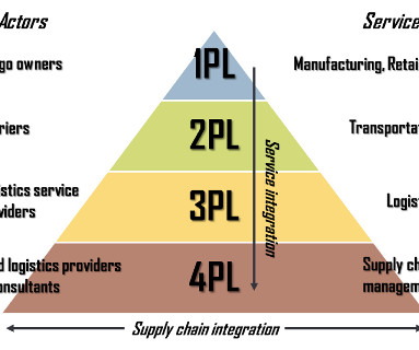 Transportation - Supply Chain Brief