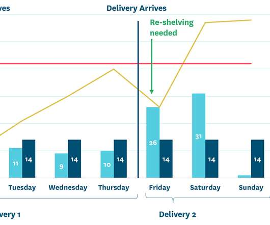 demand forecasting and inventory control pdf