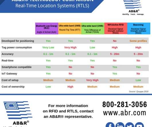 Asset Management - Supply Chain Brief