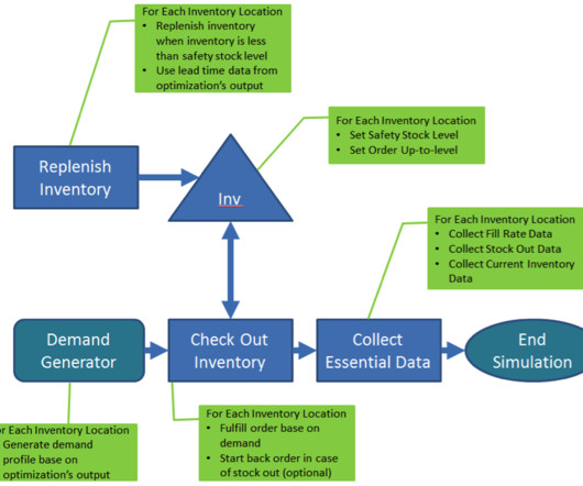 introduction to supply chain management essay